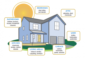 Diagram Home Air Pollution